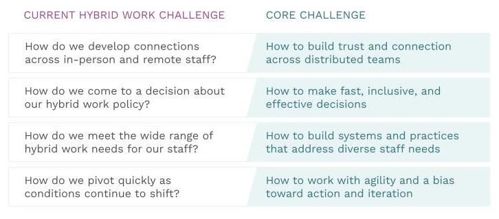 Core challenges hybrid workplace
