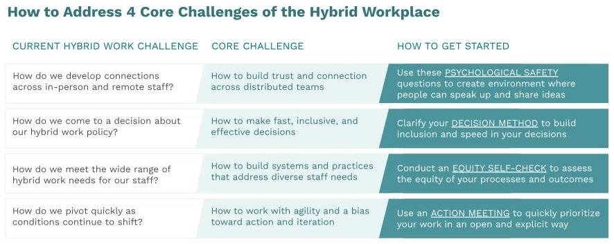 How to address 4 core challenges of hybrid workplace