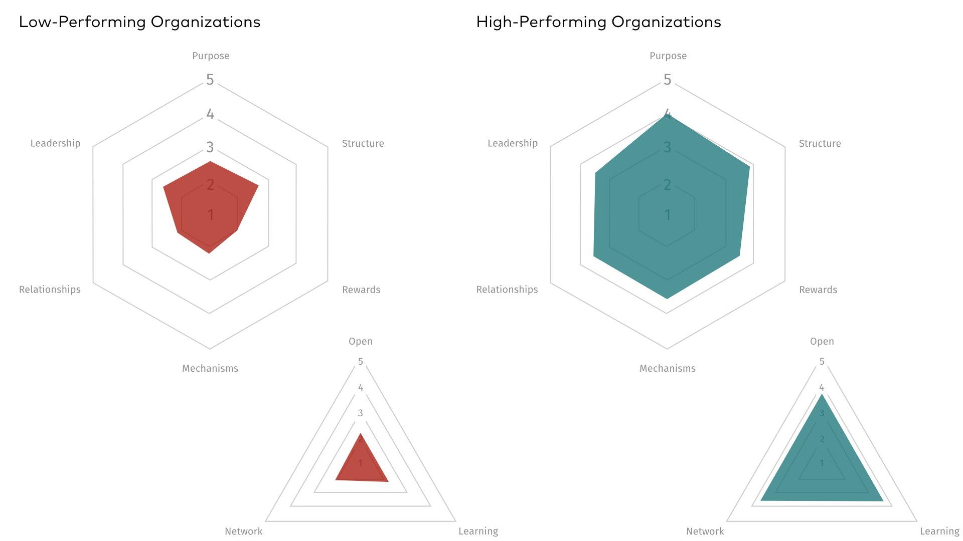 open learning network assessment
